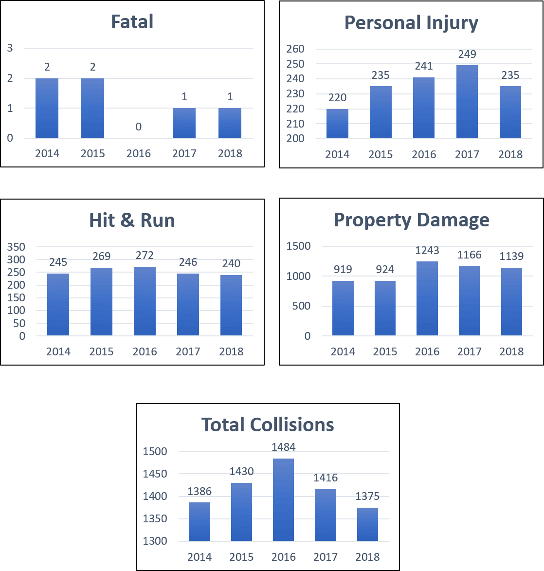Traffic Collisions